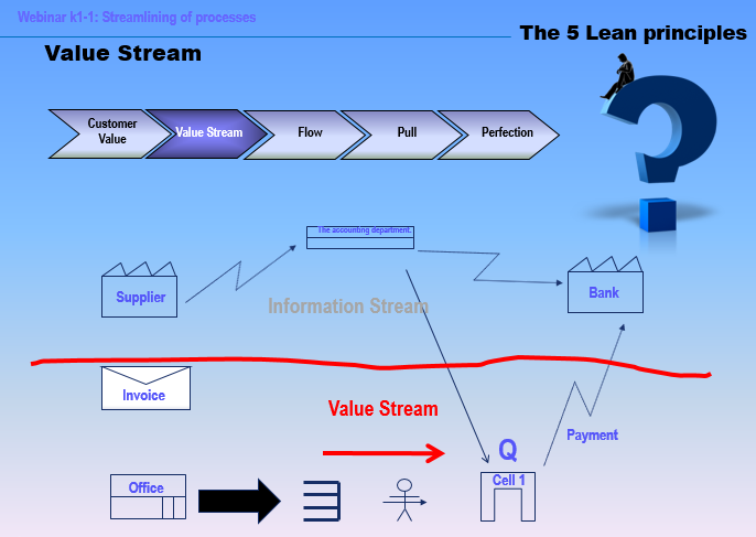 Web module about Value Stream Mapping